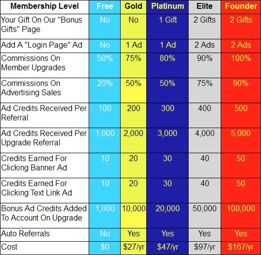 Membership Levels in 30 Minute List