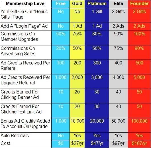 Membership Levels in 30 Minute List